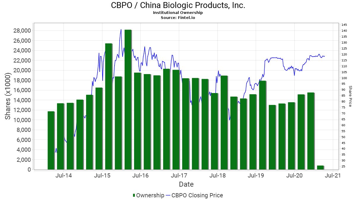 CBPO / China Biologic Products, Inc. Institutional Ownership