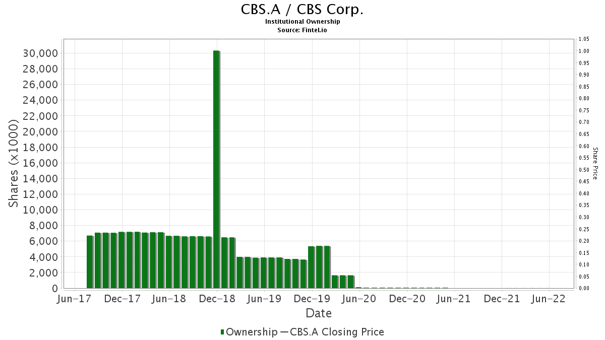 CBS.A / CBS Corp. Institutional Ownership