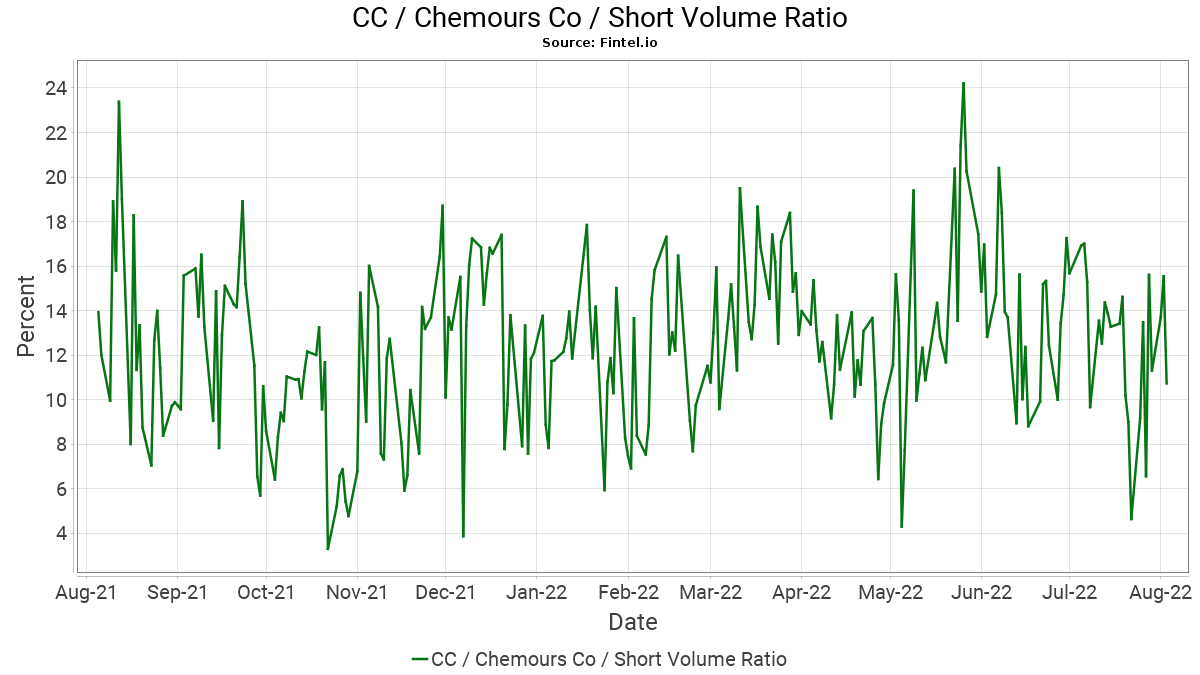 CC Short Interest / Chemours Company (The)