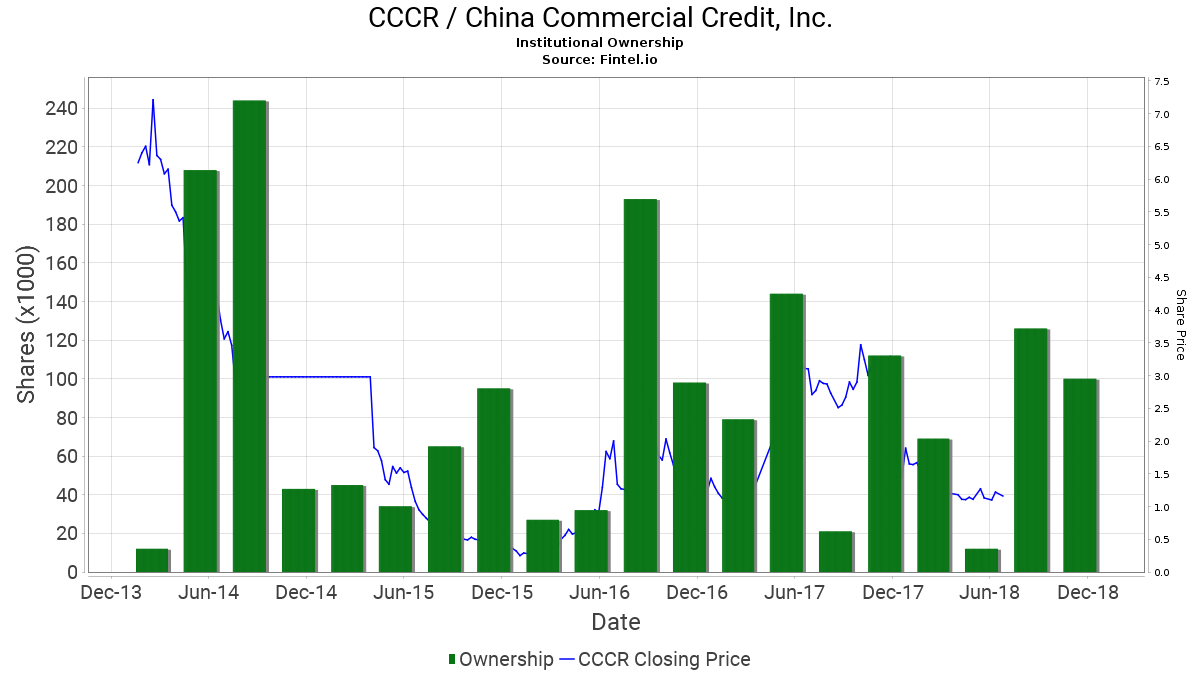CCCR / China Commercial Credit, Inc. Institutional Ownership