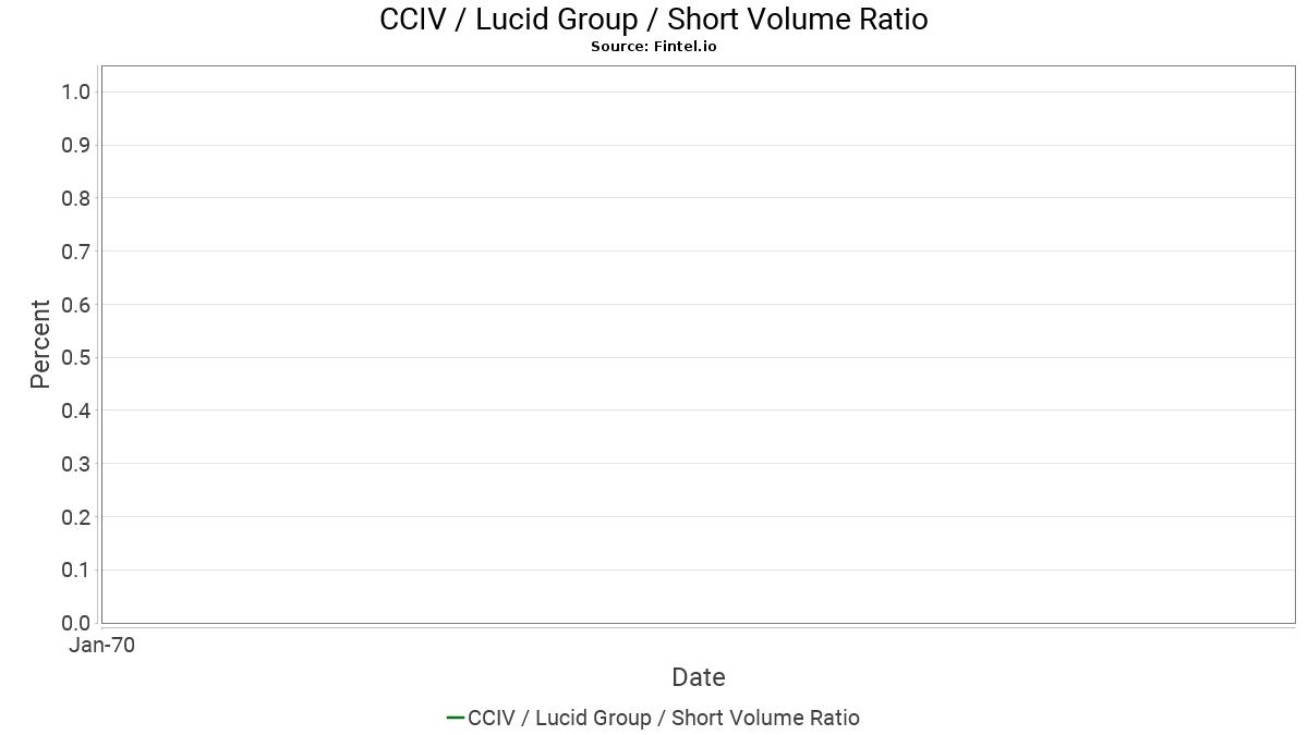 CCIV Short Interest / Churchill Capital Corp IV