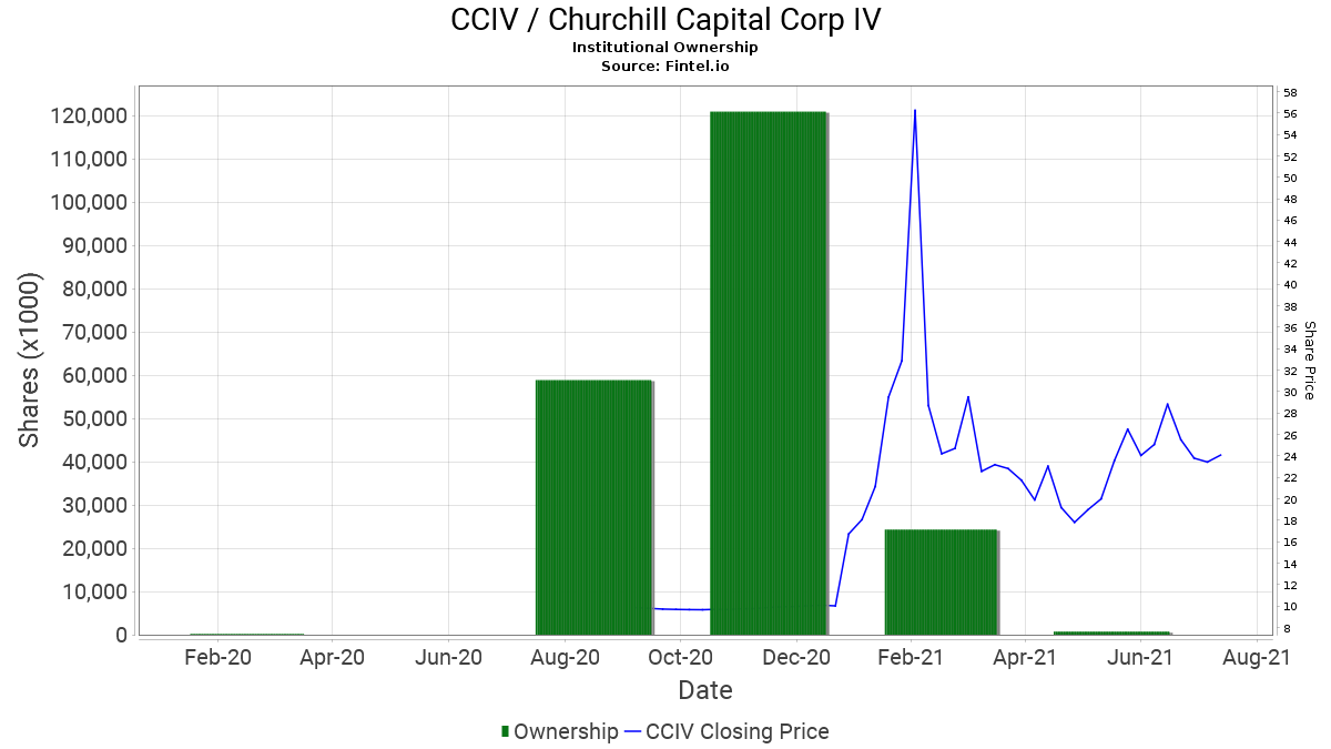 CCIV Institutional Ownership - Churchill Capital Corp IV Stock