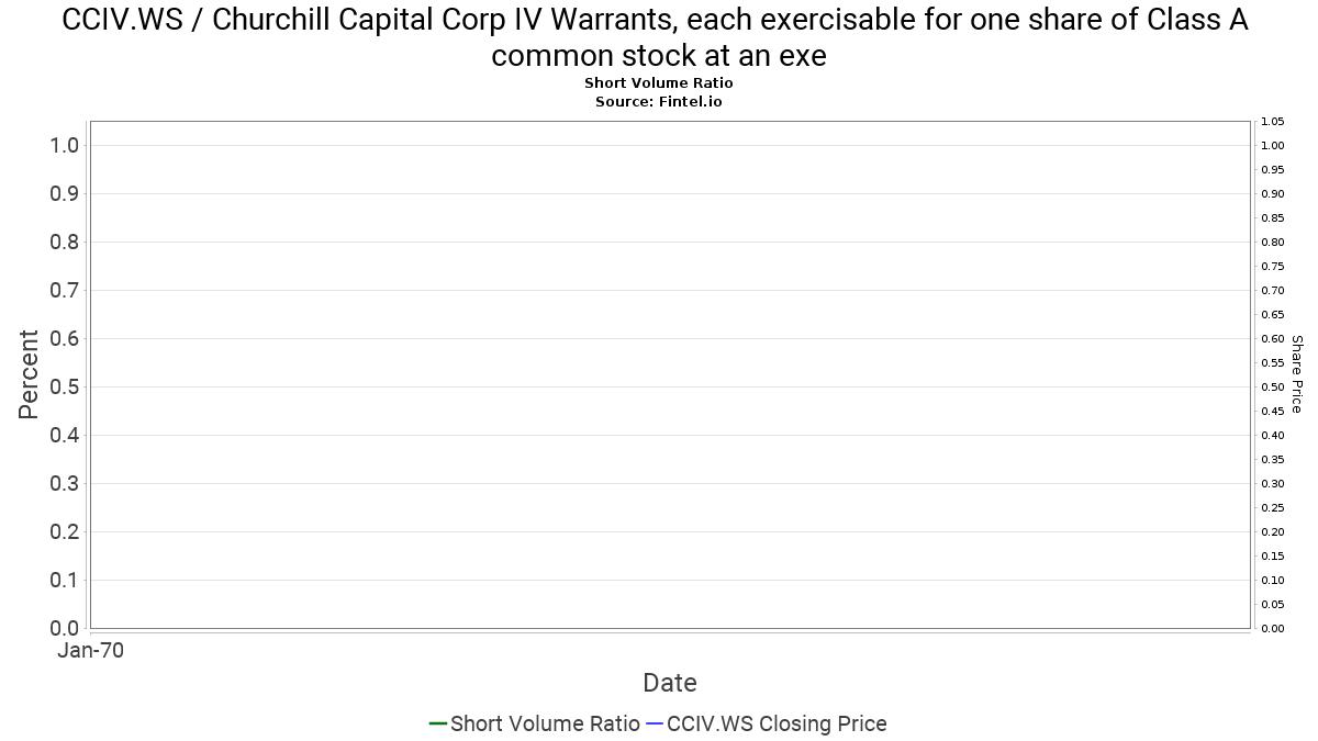 CCIV.WS Short Interest / Churchill Capital Corp IV ...