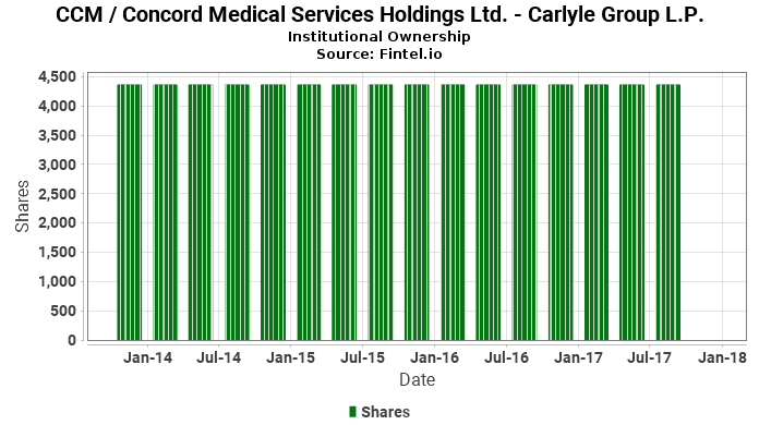 Carlyle Group L.P. closes  position in CCM / Concord Medical Services Holdings Ltd.