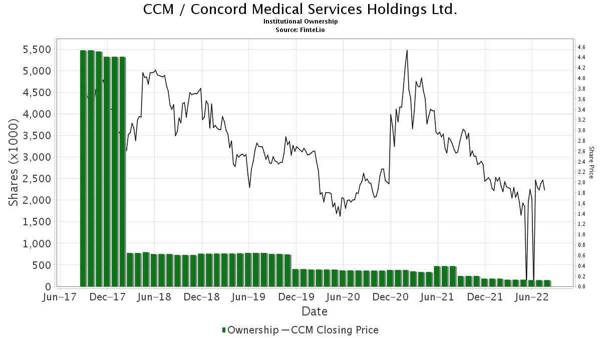 CCM / Concord Medical Services Holdings Ltd. Institutional Ownership