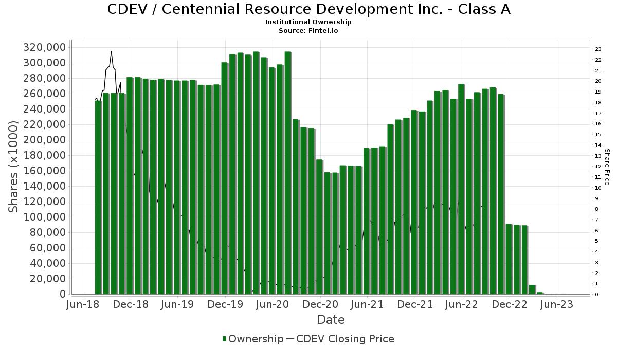 CDEV / Centennial Resource Development, Inc. Institutional Ownership