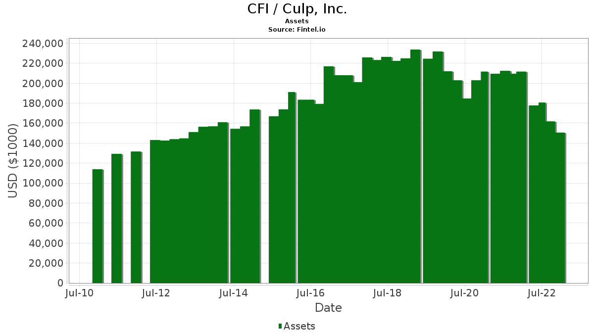 CFI / Culp, Inc. Assets