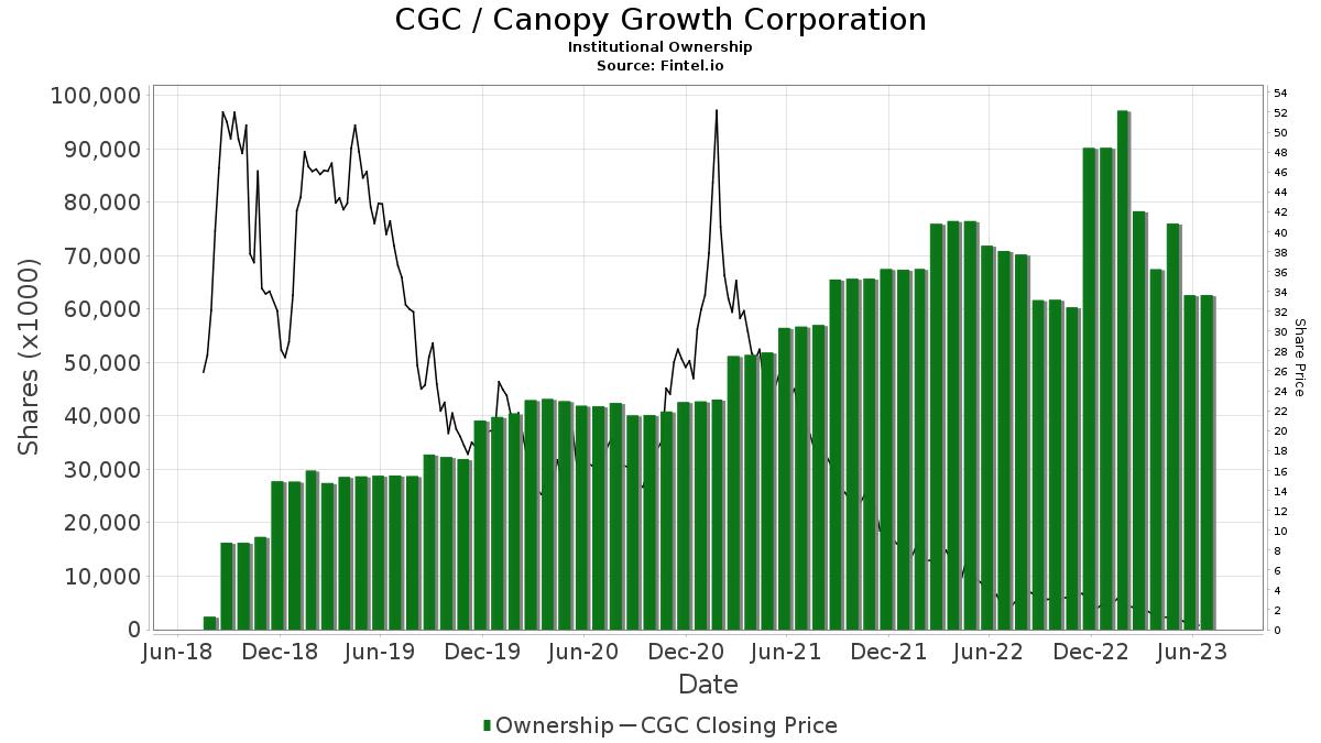CanopyGrowthCorporation