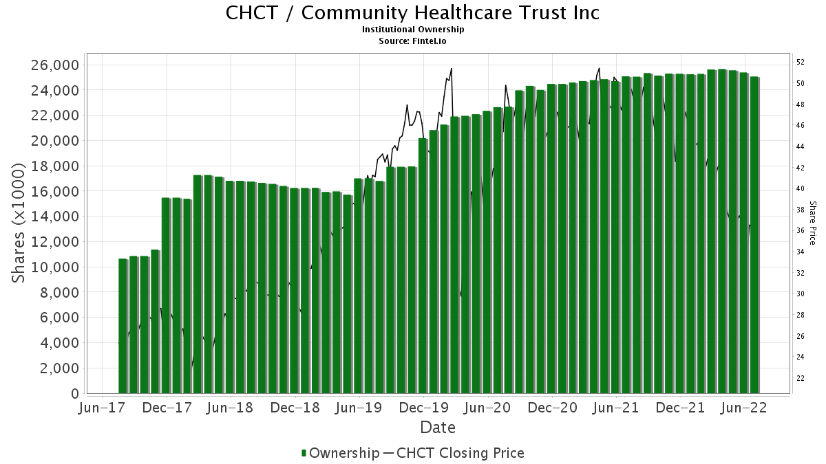 CHCT / Community Healthcare Trust Incorporated Institutional Ownership