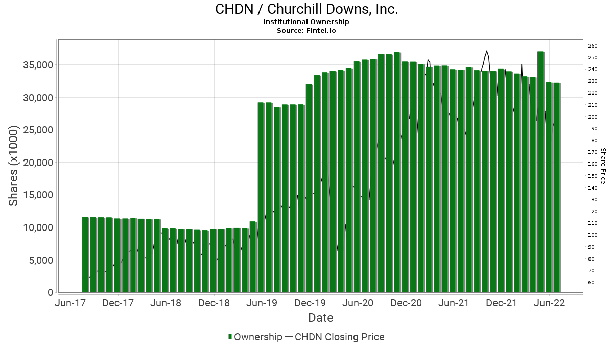 CHDN / Churchill Downs Inc. Institutional Ownership