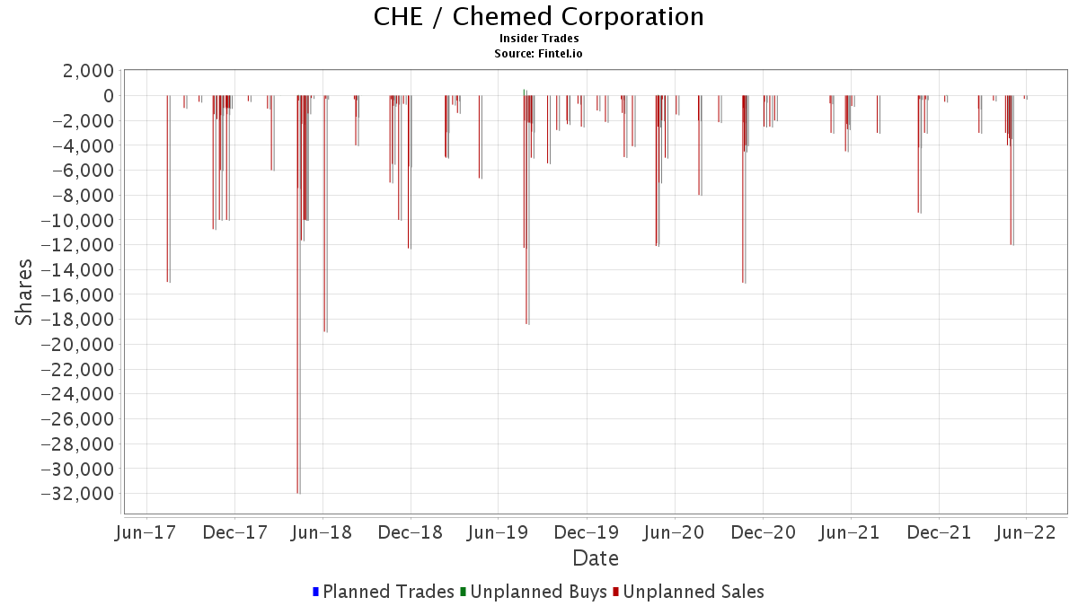 CHE Insider Trading and Ownership - Chemed Corp