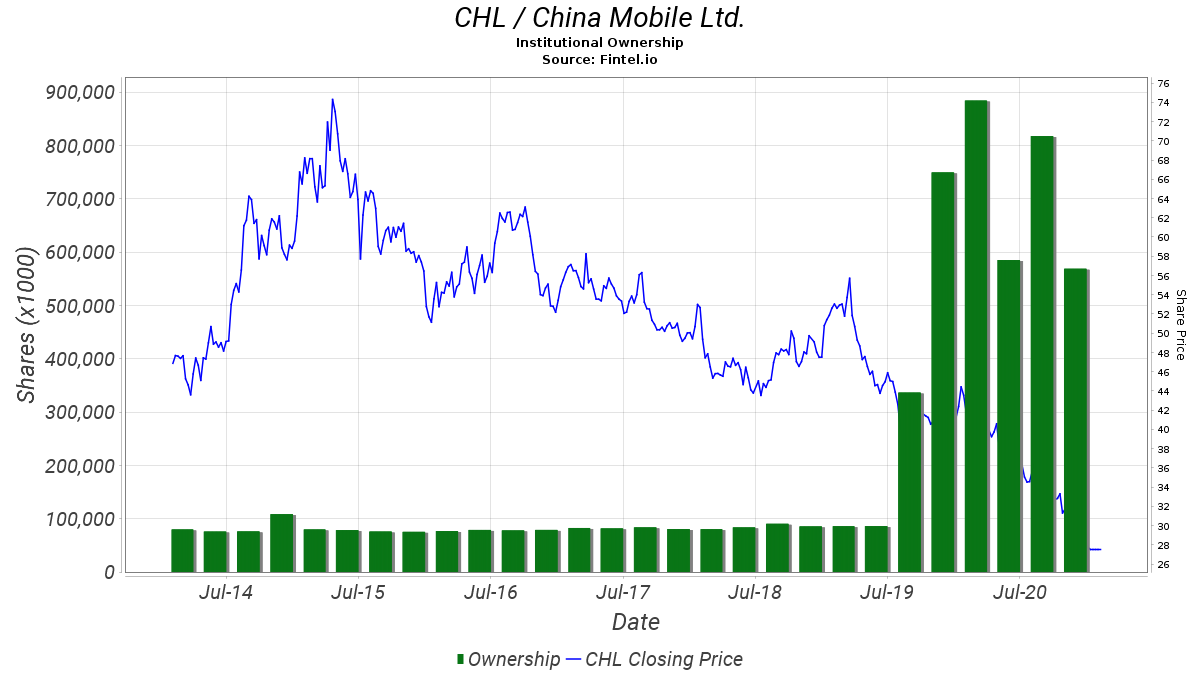 CHL Institutional Ownership - China Mobile Ltd