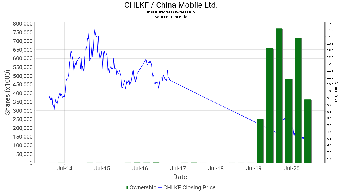 CHLKF / China Mobile Ltd  - Stock Institutional Ownership and