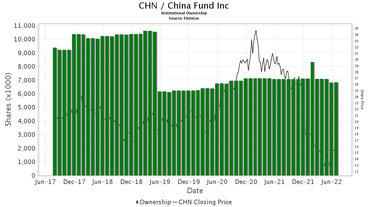 CHN / China Fund, Inc. Institutional Ownership