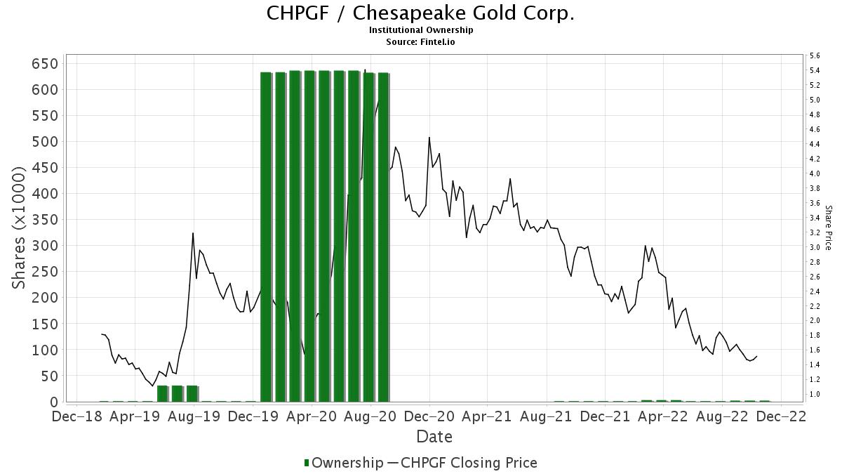 Chpgf Chesapeake Gold Corp Insutional Ownership