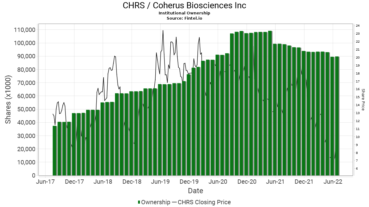 CHRS / Coherus BioSciences, Inc. Institutional Ownership