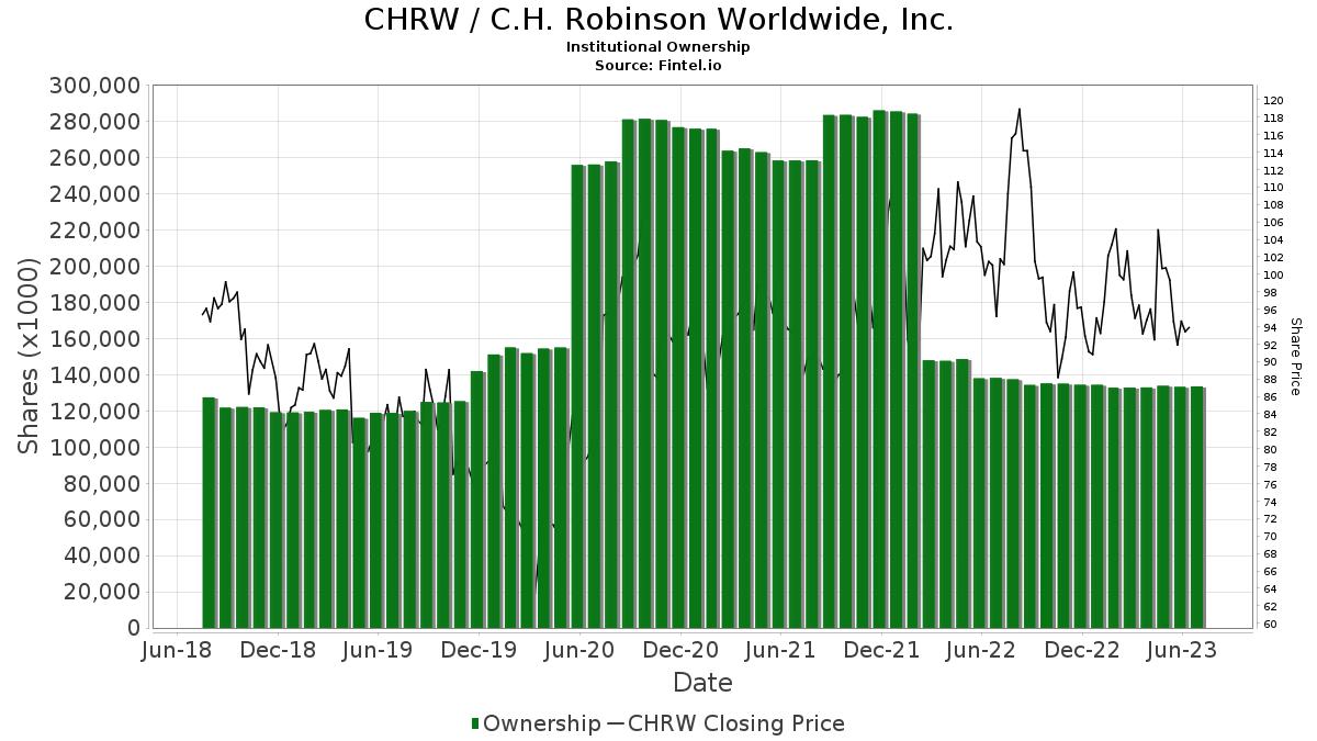 CHRW / C.H. Robinson Worldwide, Inc. Institutional Ownership