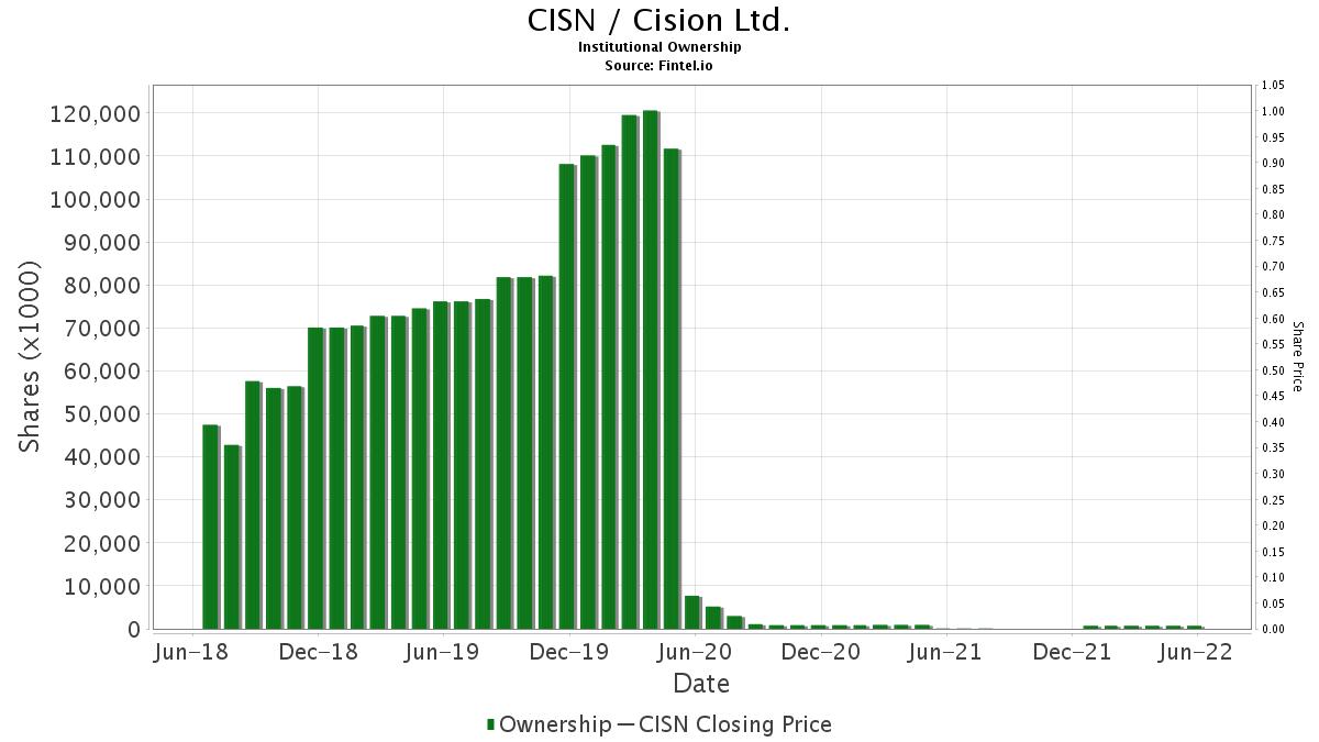 CISN / Cision Ltd. Institutional Ownership