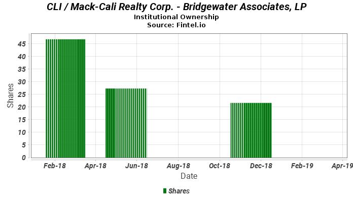 Bridgewater Associates, LP reports 41.62% decrease in  ownership of CLI / Mack-Cali Realty Corp.