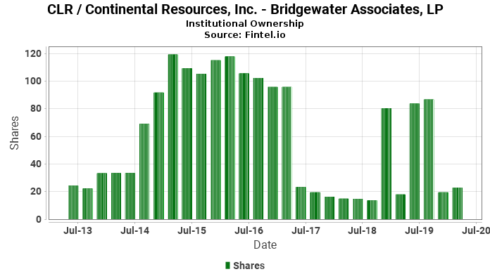 Bridgewater Associates, LP reports 0.28% decrease in  ownership of CLR / Continental Resources, Inc.