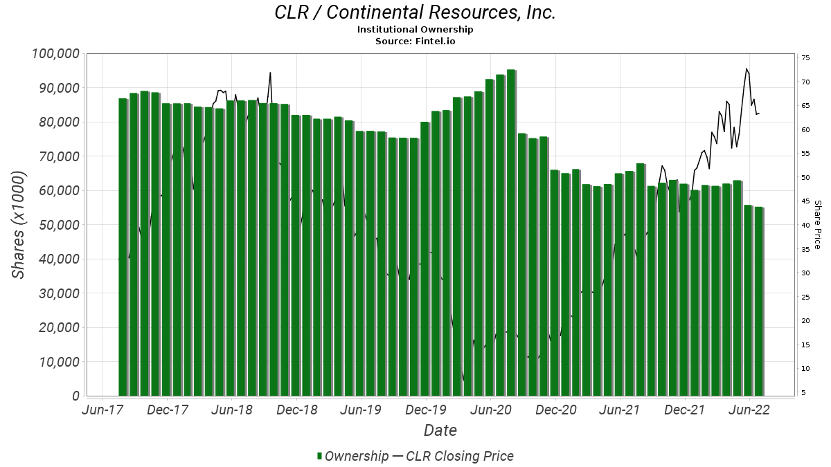 CLR / Continental Resources, Inc. Institutional Ownership