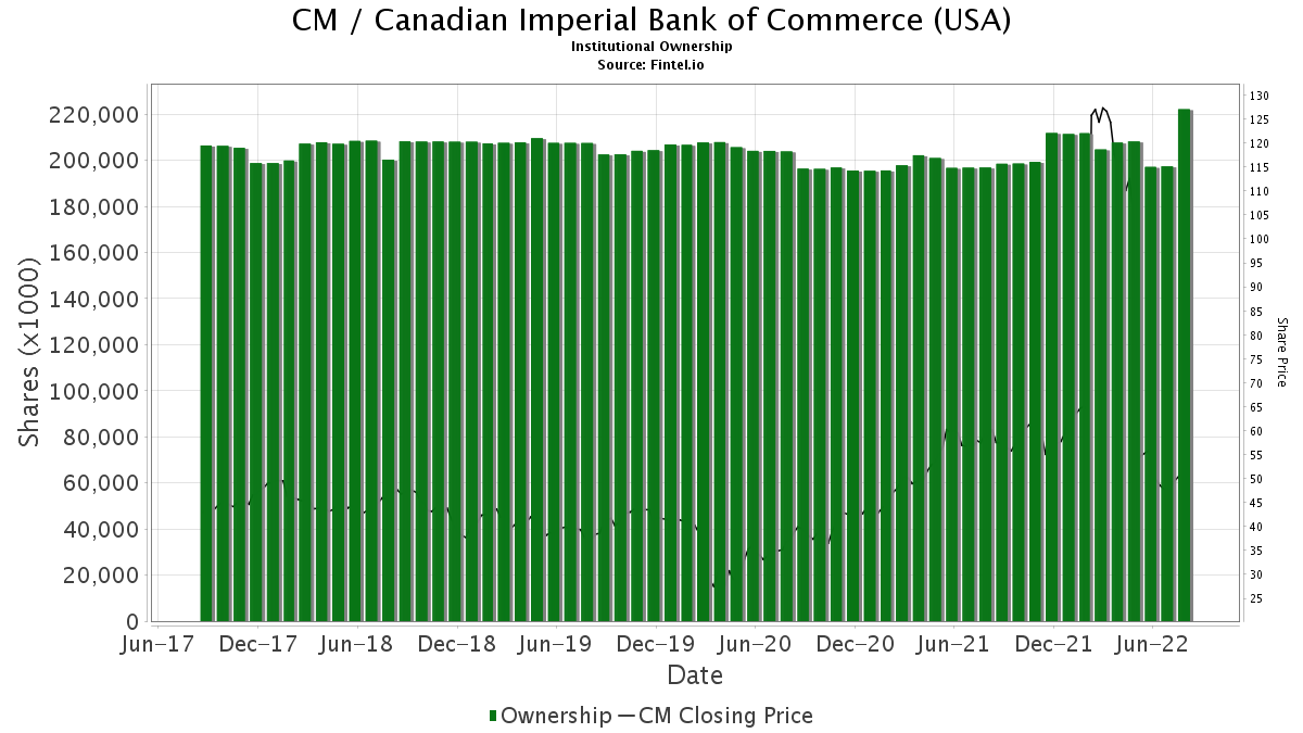 CM / Canadian Imperial Bank of Commerce, (Toronto, ON) Institutional Ownership
