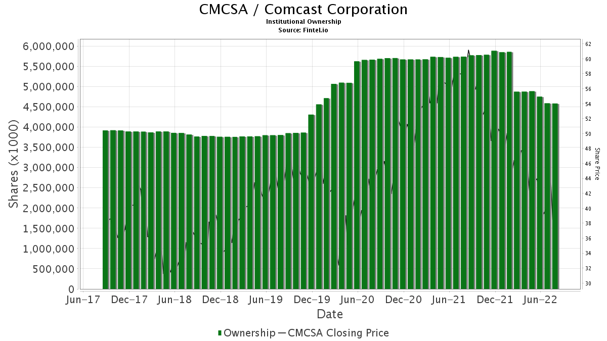 CMCSA / Comcast Corp. Institutional Ownership