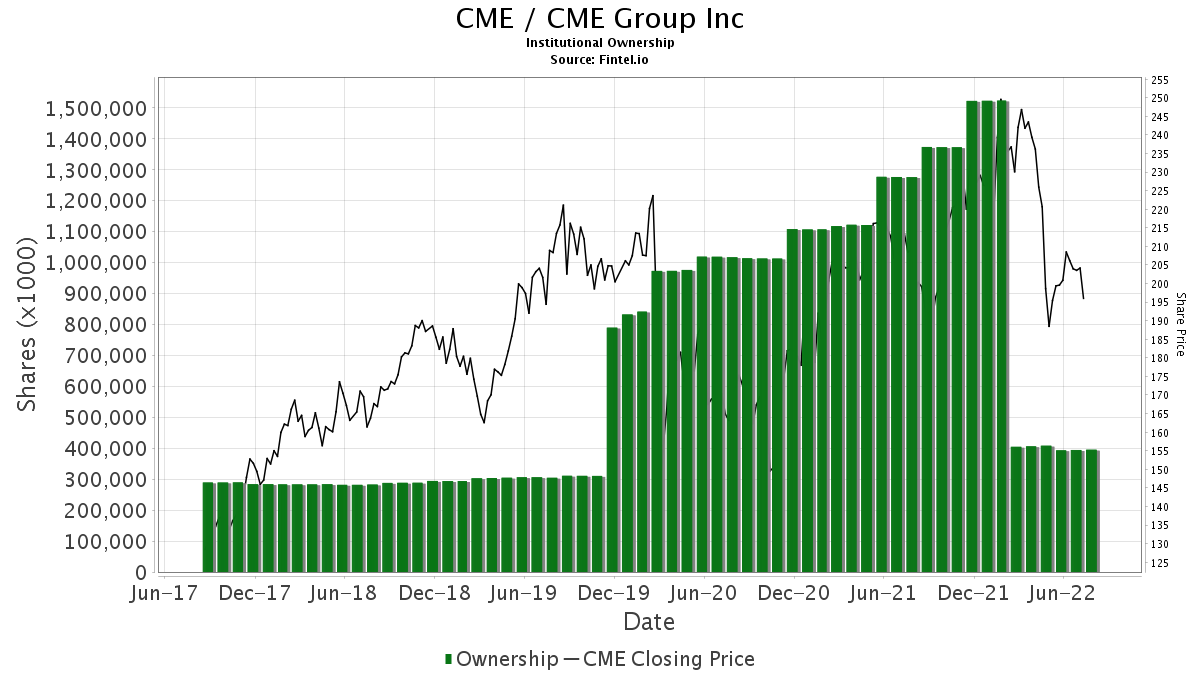 CME / CME Group, Inc. Institutional Ownership