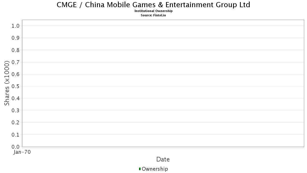 CMGE Institutional Ownership - China Mobile Games & Entertainment