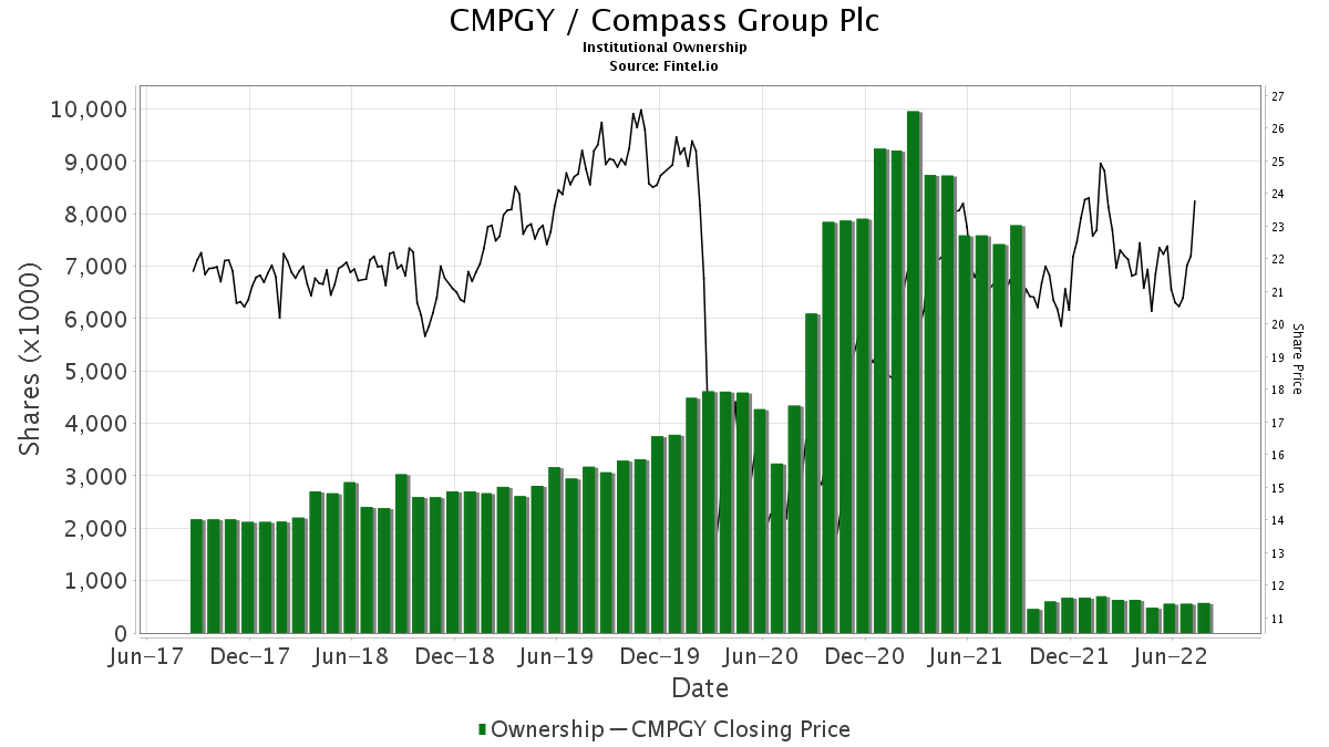 CMPGY / Compass Group Plc Institutional Ownership