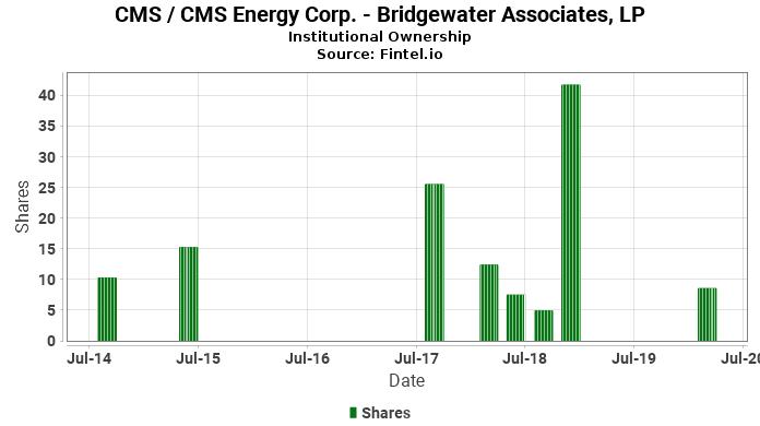 Bridgewater Associates, LP reports 39.52% decrease in  ownership of CMS / CMS Energy Corp.