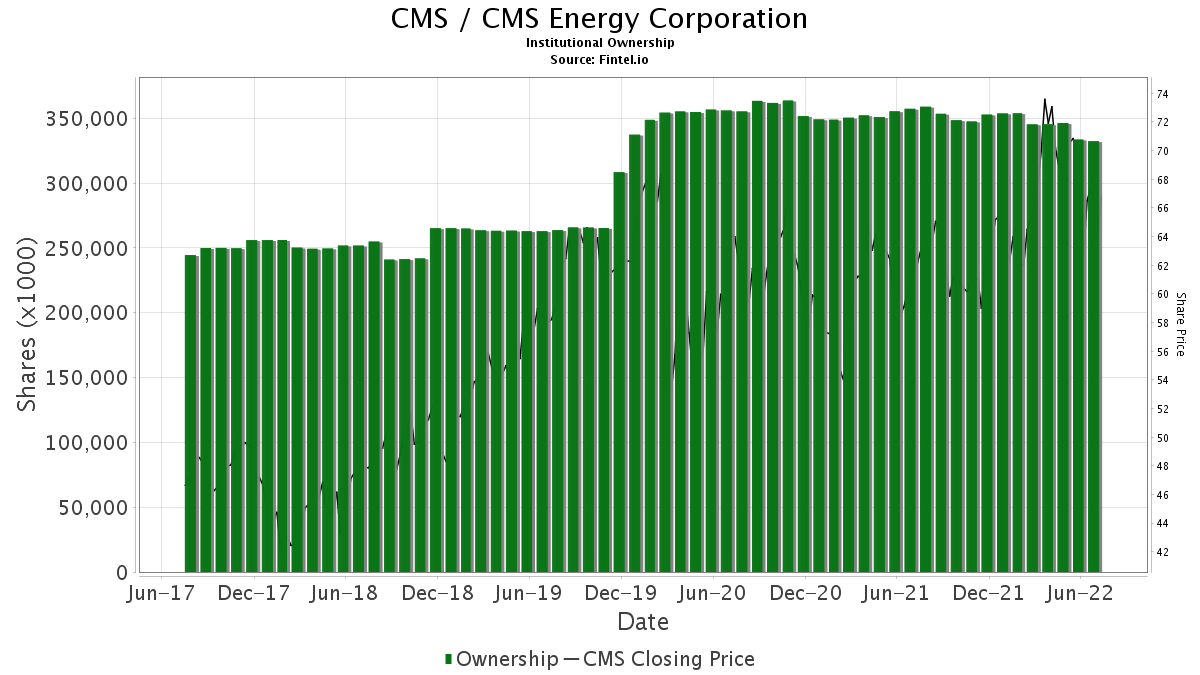 CMS / CMS Energy Corp. Institutional Ownership