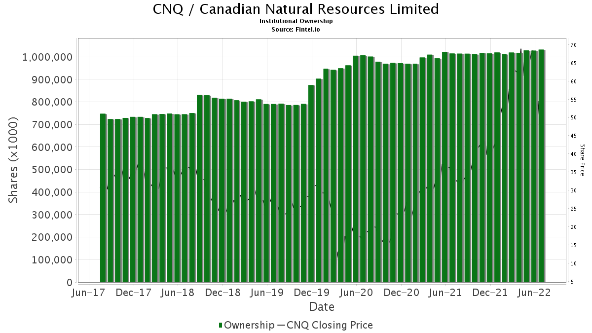 CNQ / Canadian Natural Resources Limited Institutional Ownership