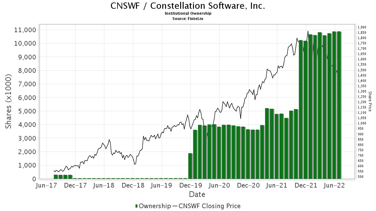 CNSWF Institutional Ownership   Constellation Software, Inc.에 대한 갤러리