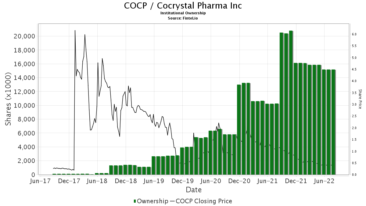 COCP / Cocrystal Pharma, Inc. Institutional Ownership
