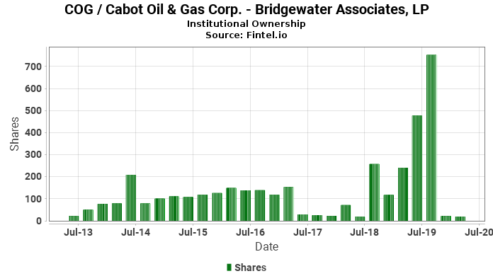 Bridgewater Associates, LP reports 74.91% decrease in  ownership of COG / Cabot Oil & Gas Corp.