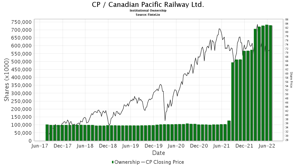 CP / Canadian Pacific Railway Ltd. Institutional Ownership