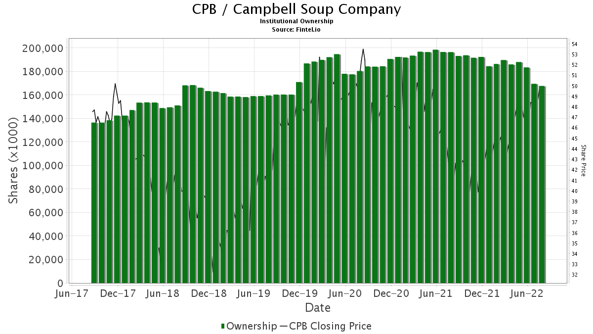 CPB / Campbell Soup Co. Institutional Ownership