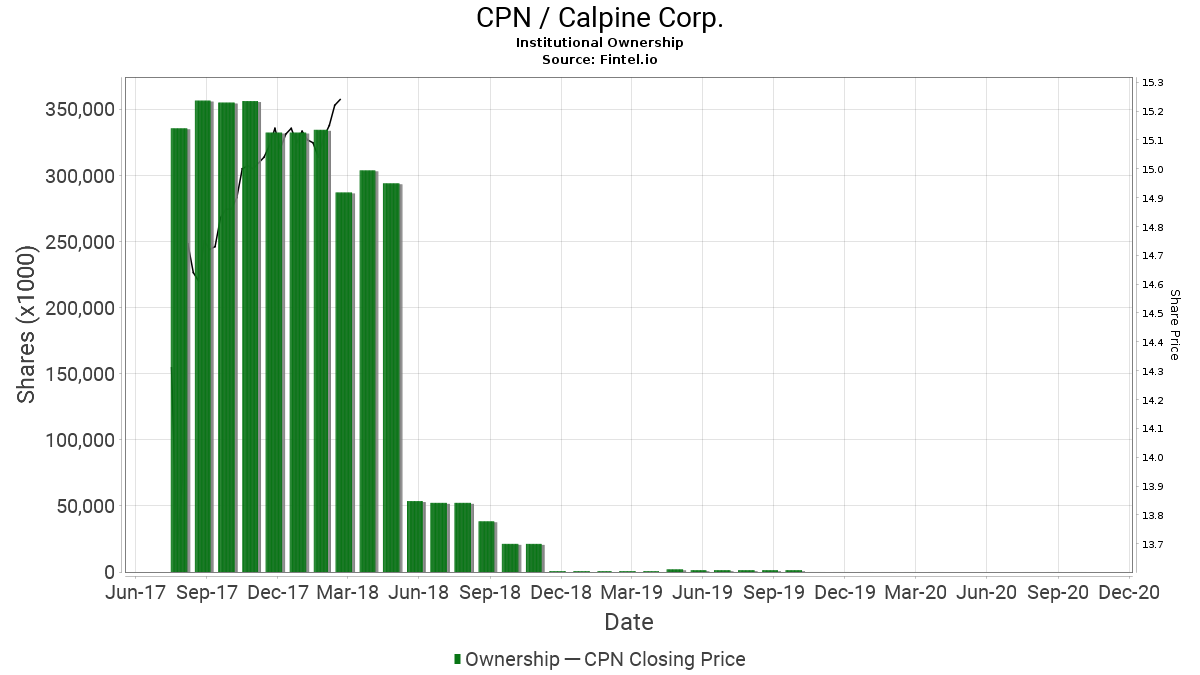 CPN / Calpine Corp. Institutional Ownership