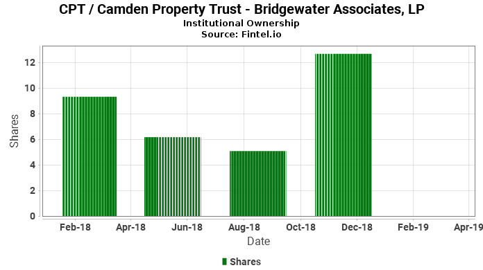 Bridgewater Associates, LP reports 33.87% decrease in  ownership of CPT / Camden Property Trust