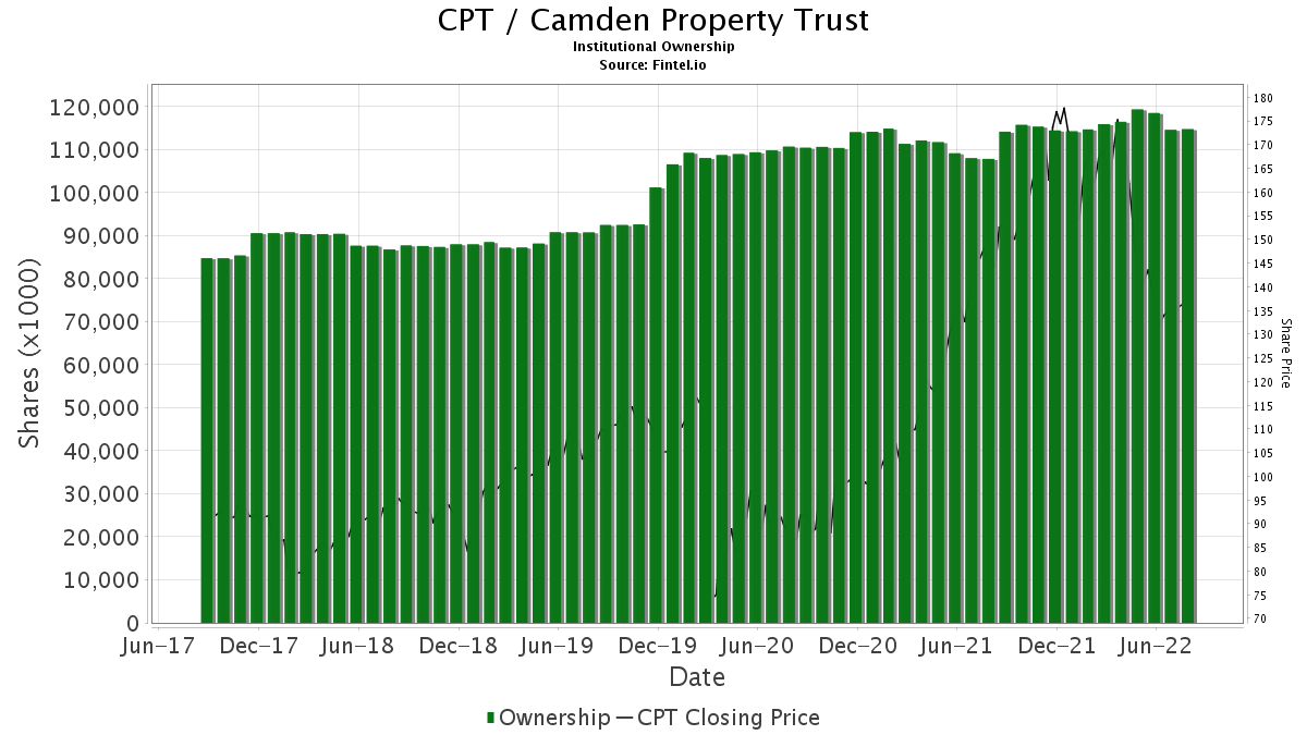 CPT / Camden Property Trust Institutional Ownership