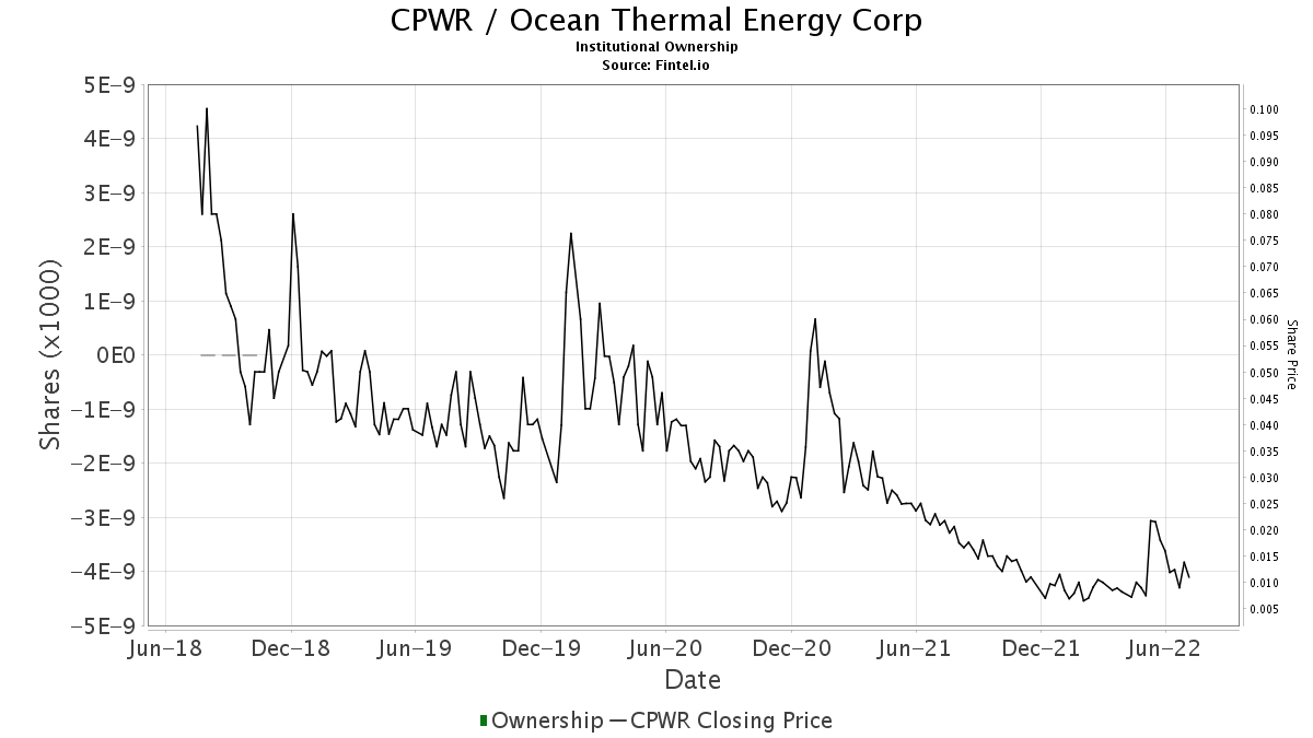 CPWR / Ocean Thermal Energy Corp. Institutional Ownership