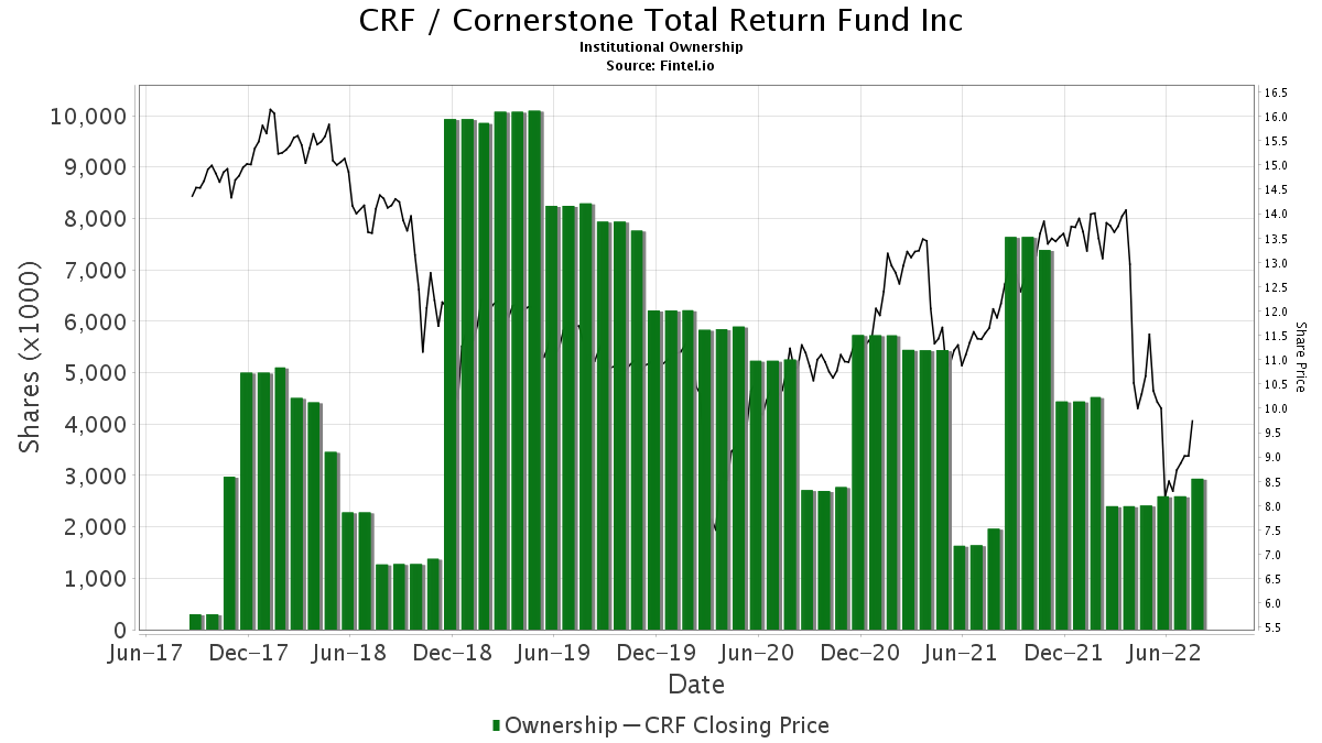 crf investments inc