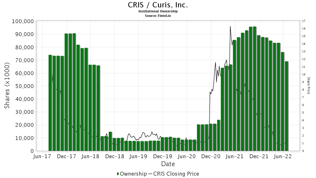 CRIS / Curis, Inc. Institutional Ownership