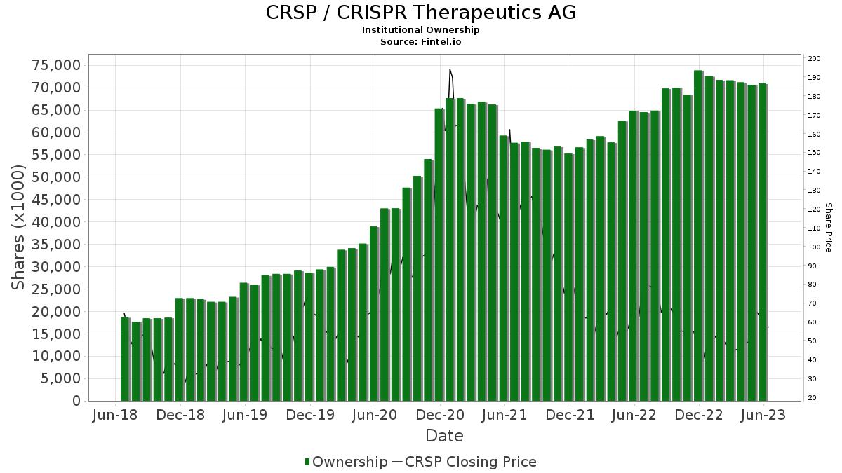 CRSP / CRISPR Therapeutics AG Institutional Ownership