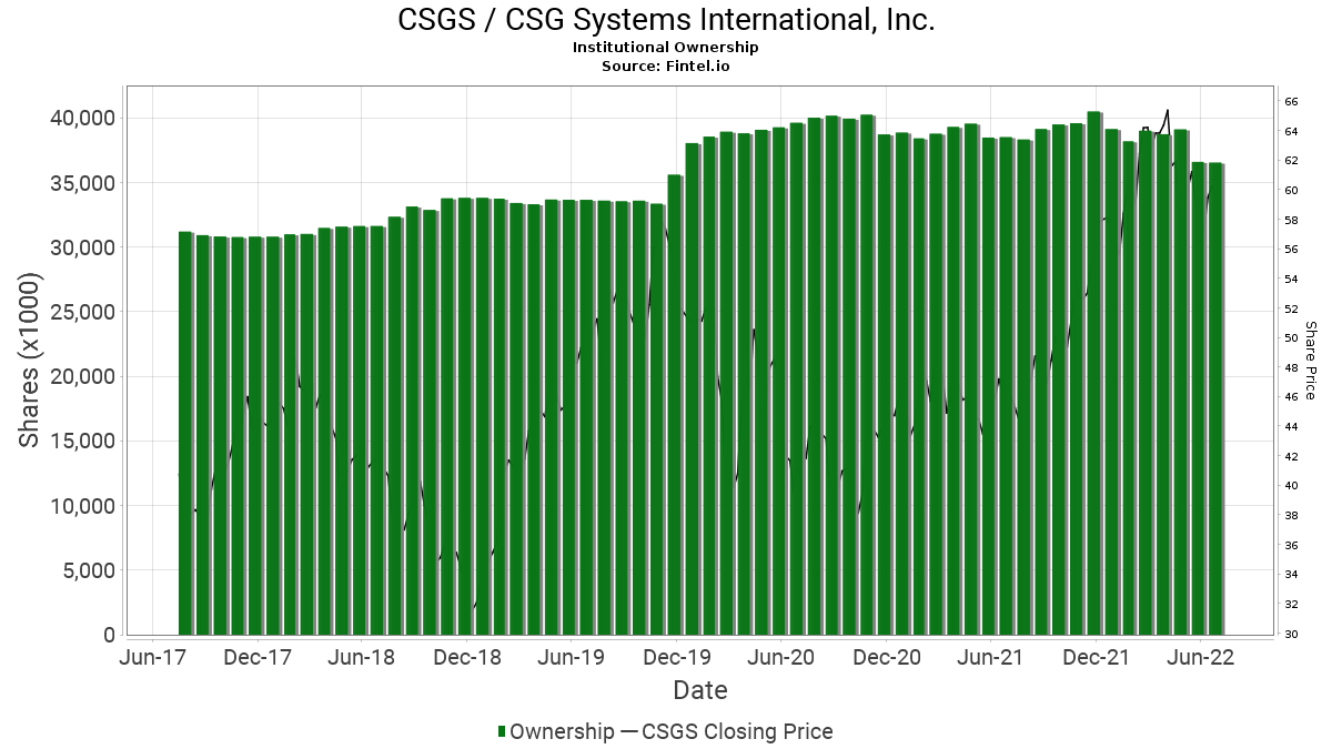 CSGS / CSG Systems International, Inc. Institutional Ownership