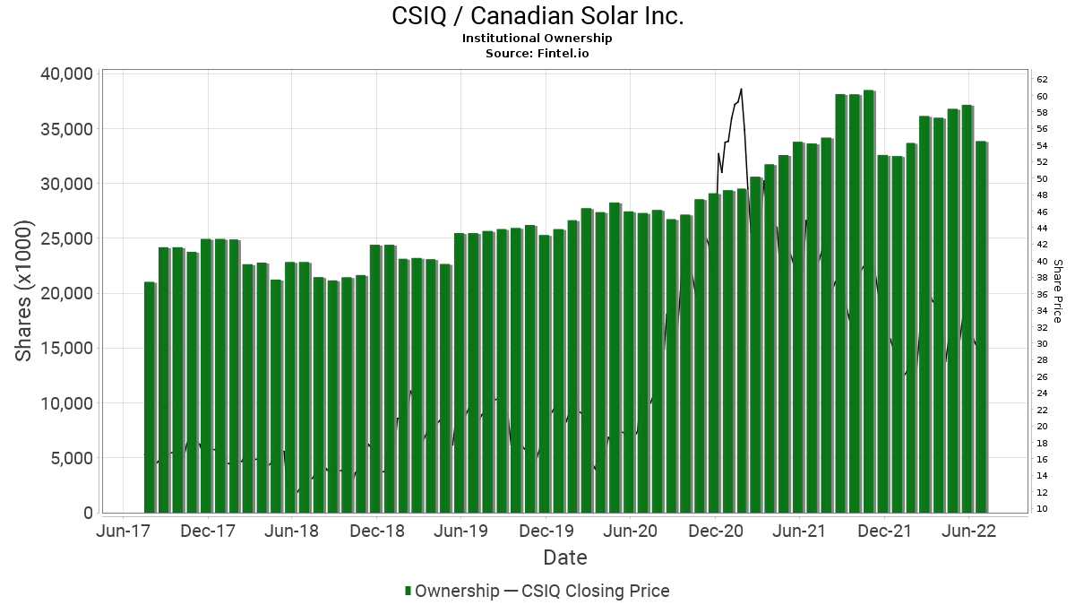 CSIQ / Canadian Solar Inc. Institutional Ownership