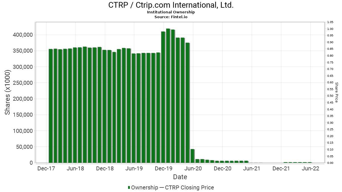 CTRP / Ctrip.com International, Ltd. Institutional Ownership