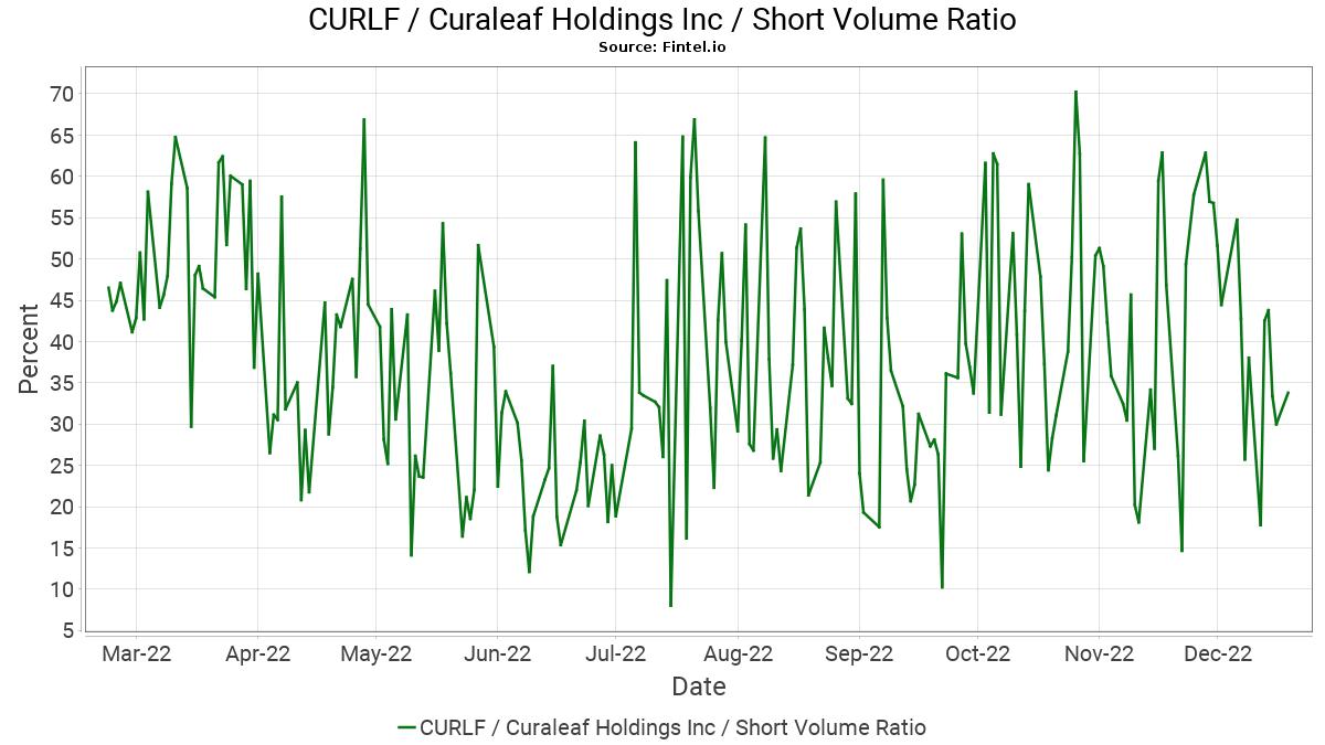 CURLF Short Interest / Curaleaf Holdings Inc