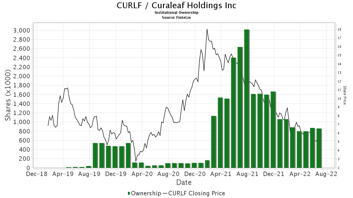 CURLF Institutional Ownership - Curaleaf Holdings Inc Stock